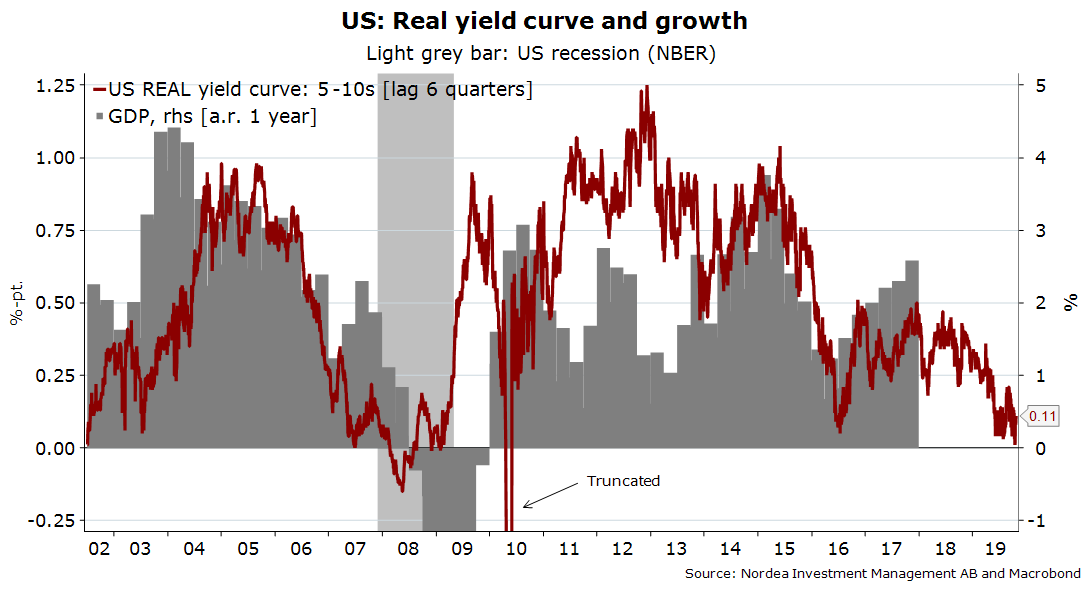 Yield Curve Musing The Real Signal Ch En Professional